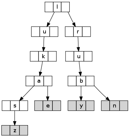 Binary search tree (TST)