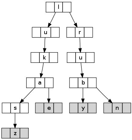 Ternary Search Tree - Lukasz Wrobel